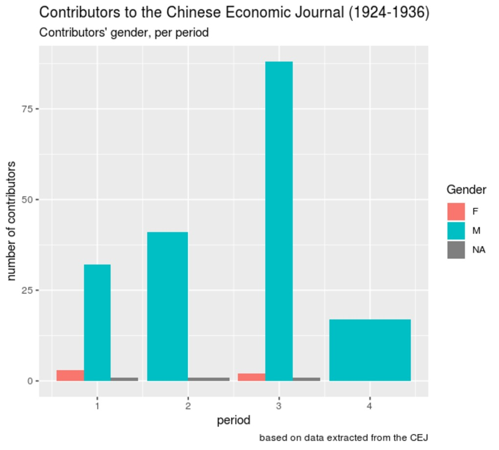 Gender distribution of CEJ contributors, per period